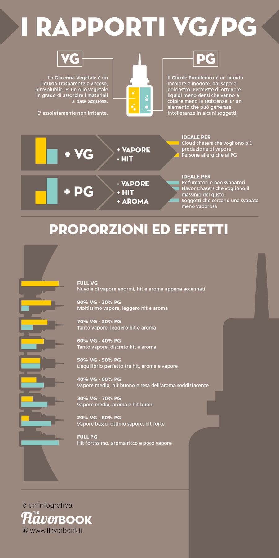 Come scegliere il liquido migliore per sigaretta elettronica