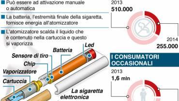 5 Milioni di fumatori in meno anche in America grazie alle e-cig