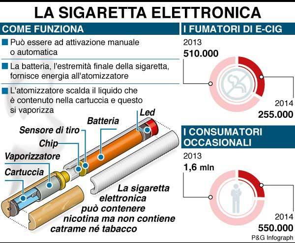 coma-funziona-la-sigaretta-elettronica