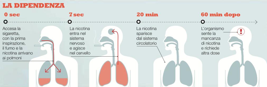 danni della dipendenza dal fumo