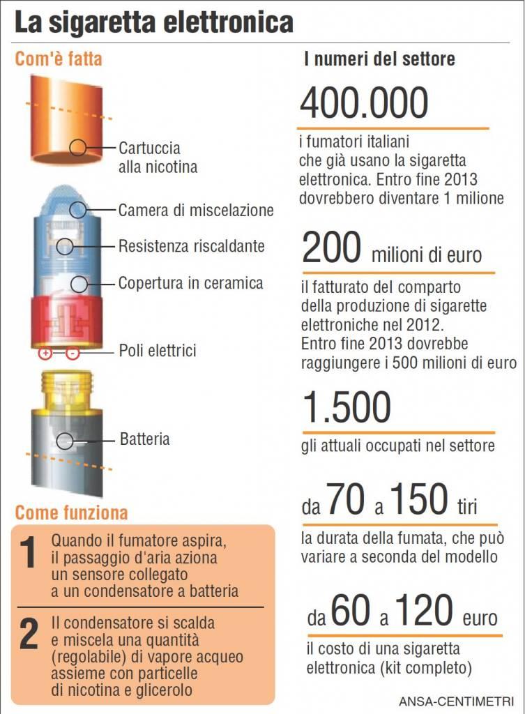 Con un'ordinanza firmata oggi, 2 aprile 2013, il Ministro della Salute, Renato Balduzzi, ha innalzato il divieto di vendita delle sigarette elettroniche con presenza di nicotina da 16 a 18 anni. Come è fatta una sigaretta elettronica + i numeri del settore