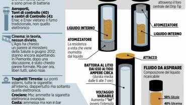 Qual è la sigaretta elettronica migliore alcuni modelli a confronto