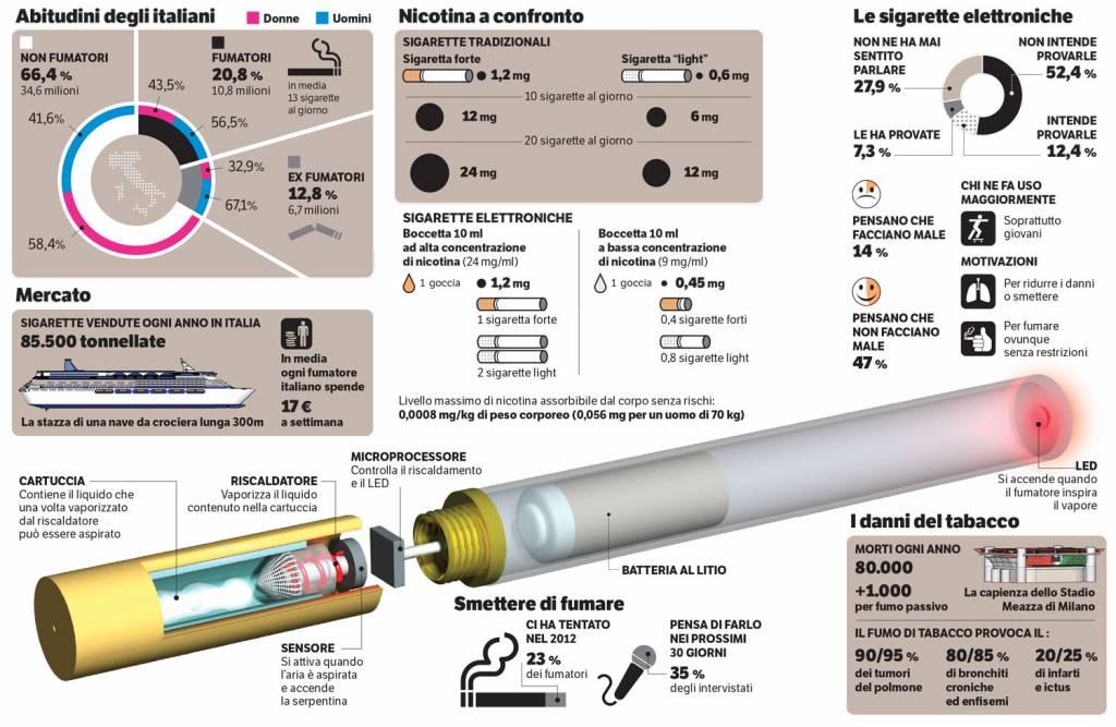 mercato sigarette elettroniche
