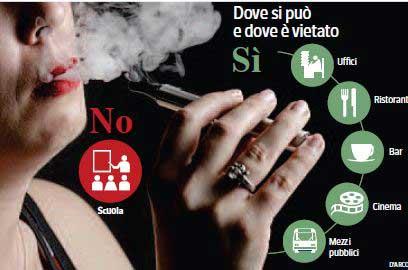 sigaretta-elettronica-divieti-luoghi-pubblici