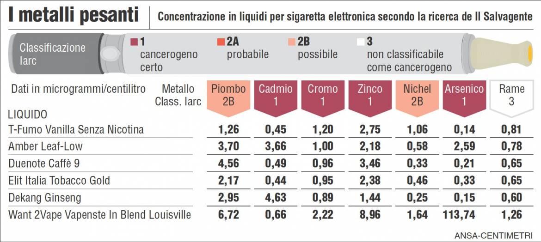 La sigaretta elettronica quali sono i rischi reali