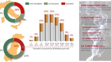 Madrid – Le sigarette elettroniche per far smettere di fumare i pazienti affetti da patologie psicologiche