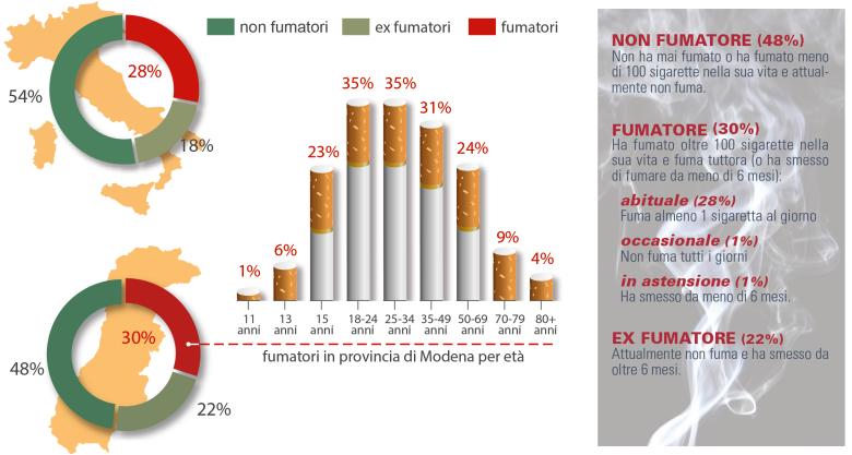 statistiche del fumo in Italia